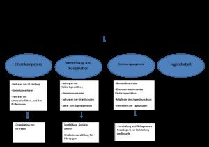 Organisation_Projekt-01
